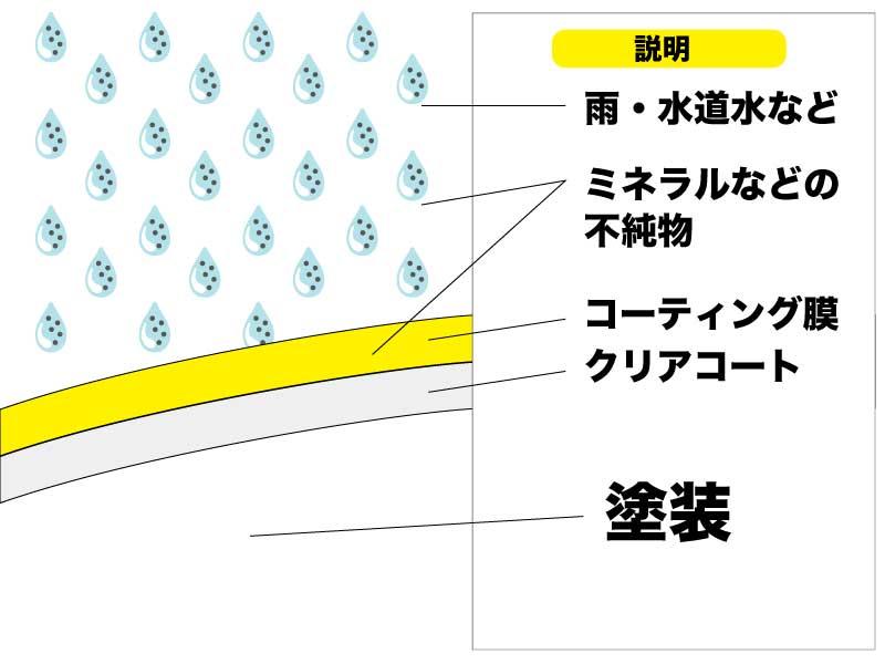 水アカ デポジット ウォータースポット 雨染みの除去