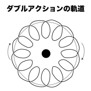 pallitto ダブルアクションの軌道