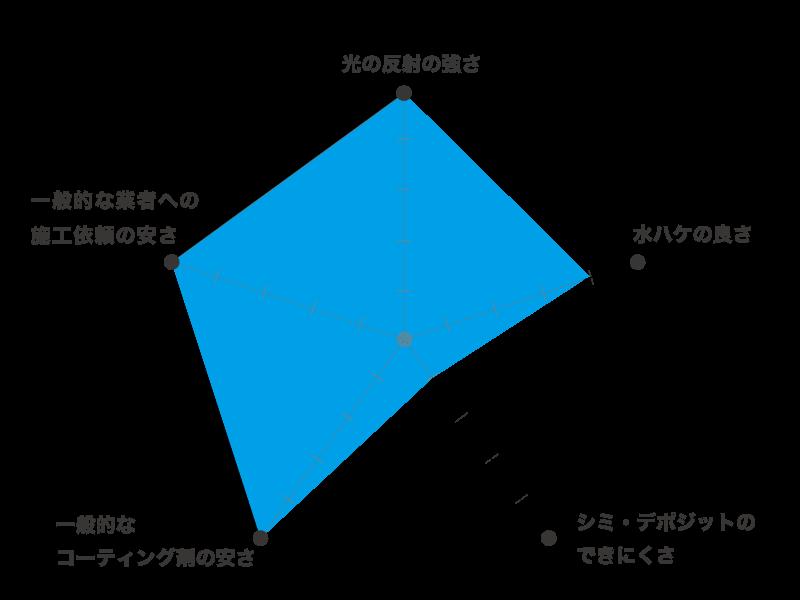 ガラスコーティング,コーティング 比較,ガラスコーティング 種類,コーティング  おすすめ,コーティング 種類,コーティング メリット,コーティング デメリット,コーティング剤 おすすめ,コーティング剤 水弾き,親水コーティング,撥水コーティング,滑水コーティング