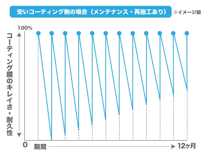 ガラス系コーティング剤 グラフ